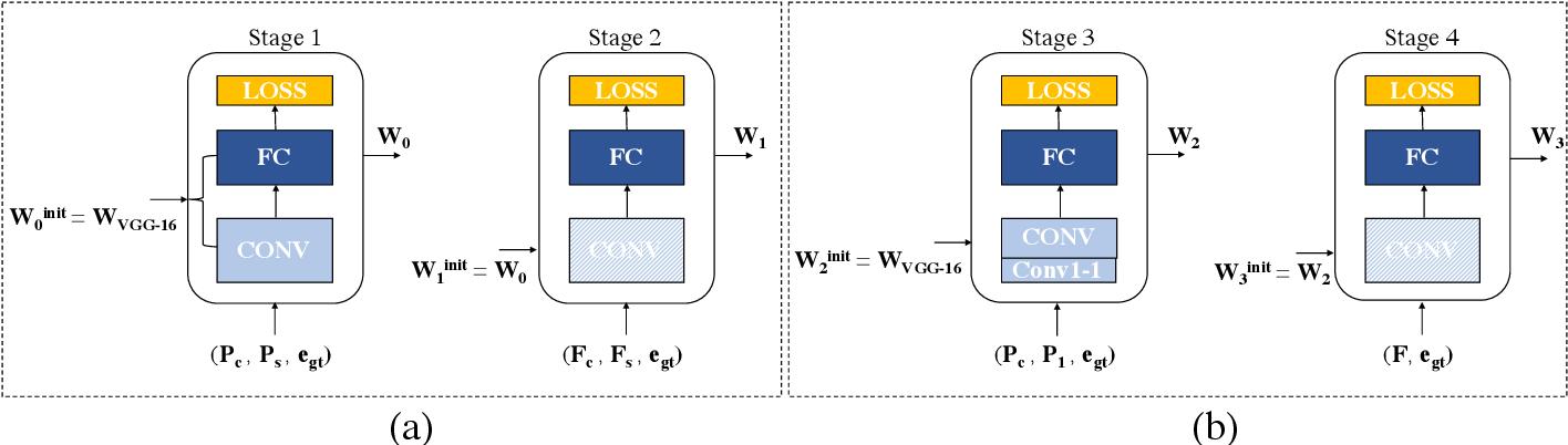 Figure 2 for DeepIlluminance: Contextual Illuminance Estimation via Deep Neural Networks