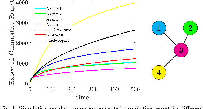 Figure 1 for On Distributed Cooperative Decision-Making in Multiarmed Bandits