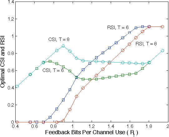Fig. 1. Optimal CSI and RSI feedback versus total feedback rate.