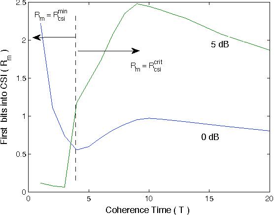 Fig. 2. Rmincsi versus T .