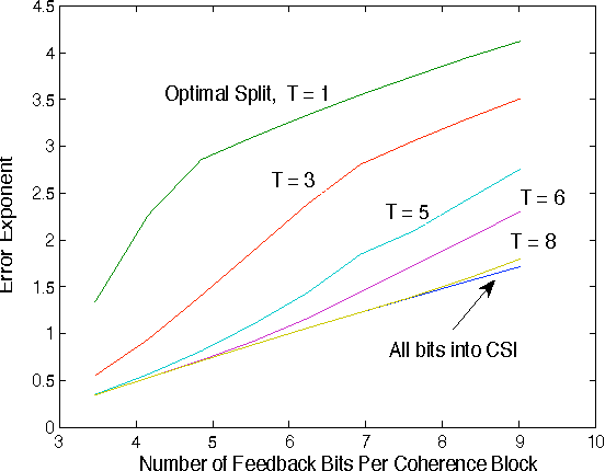 Fig. 3. Error Exponent versus feedback per coherence block (TRf ) for different values of T .