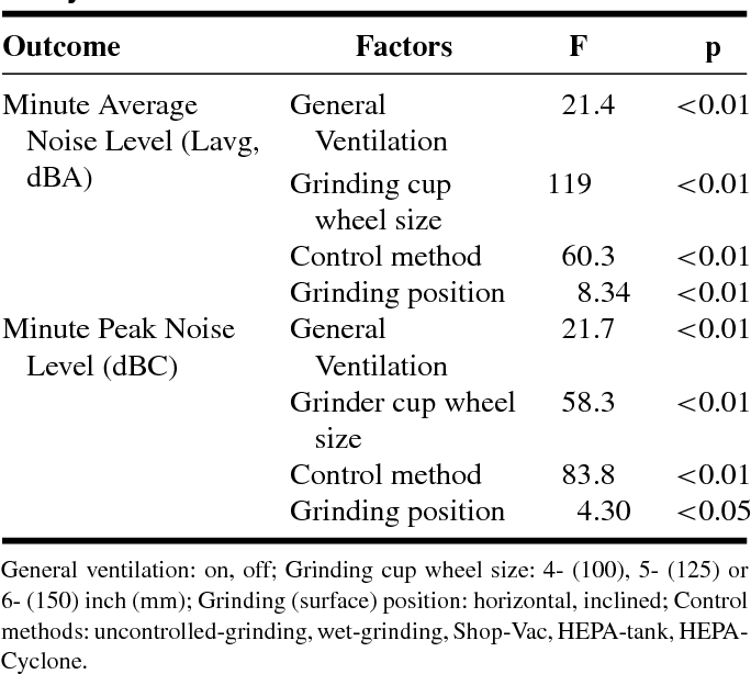 Task-specific noise exposure during manual concrete surface grinding