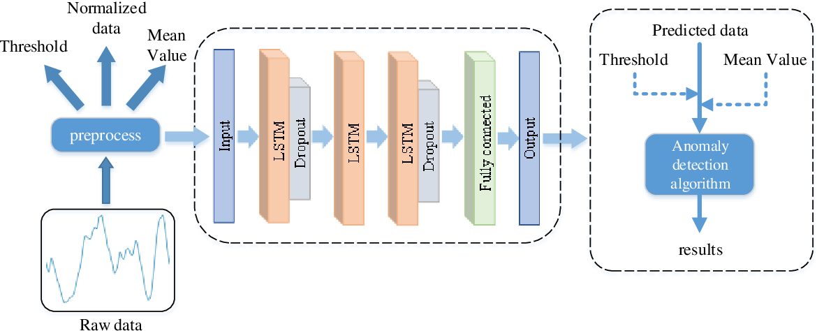Figure 1 for LSTM-based Anomaly Detection for Non-linear Dynamical System