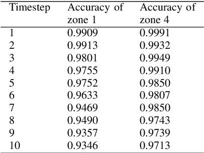 Figure 2 for LSTM-based Anomaly Detection for Non-linear Dynamical System