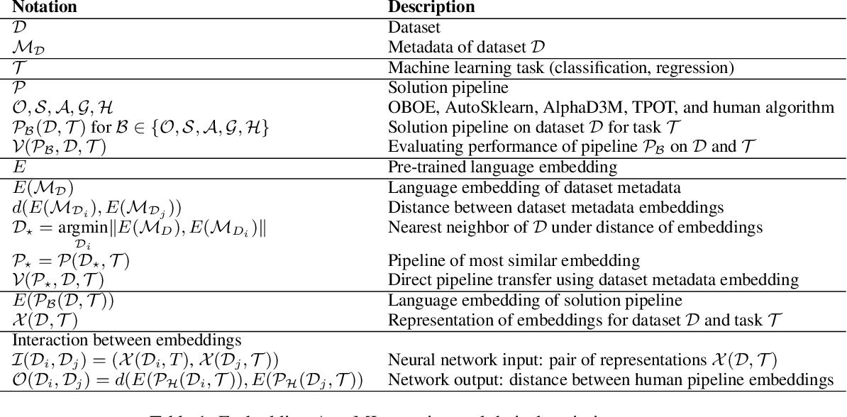 Figure 1 for AutoML using Metadata Language Embeddings