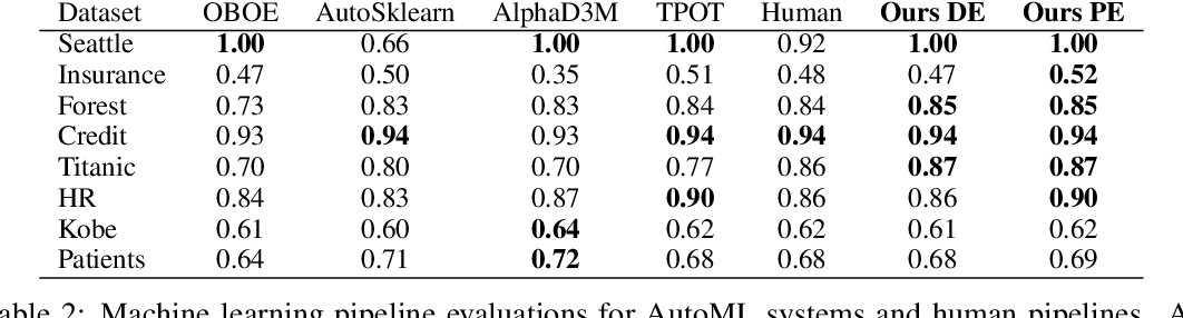 Figure 3 for AutoML using Metadata Language Embeddings