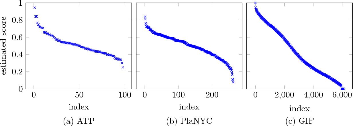 Figure 1 for Approximate Ranking from Pairwise Comparisons