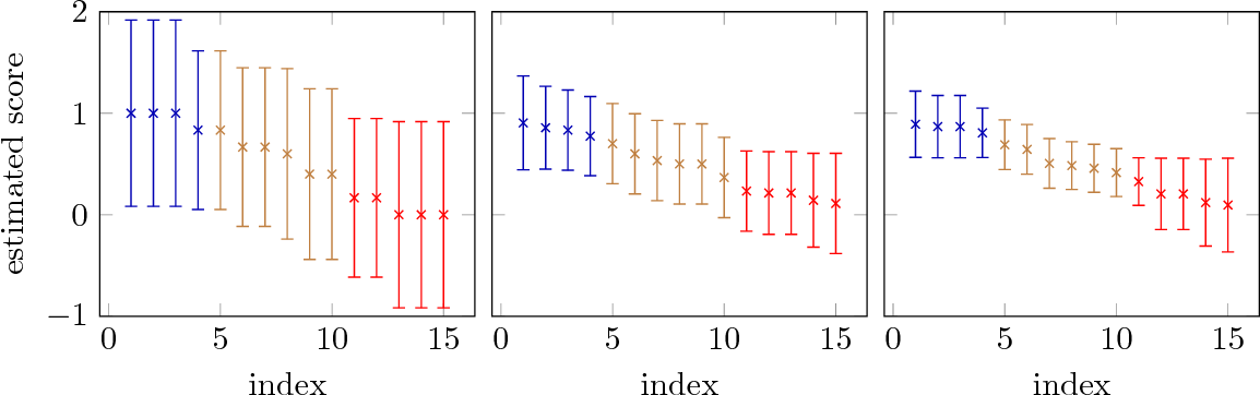 Figure 2 for Approximate Ranking from Pairwise Comparisons