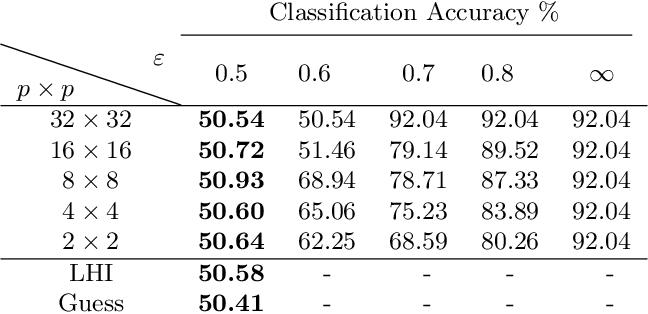 Figure 2 for Obfuscation via Information Density Estimation