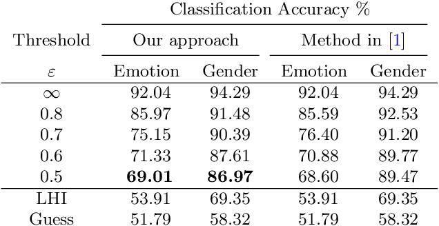 Figure 4 for Obfuscation via Information Density Estimation