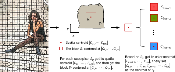 Figure 3 for A novel centroid update approach for clustering-based superpixel method and superpixel-based edge detection