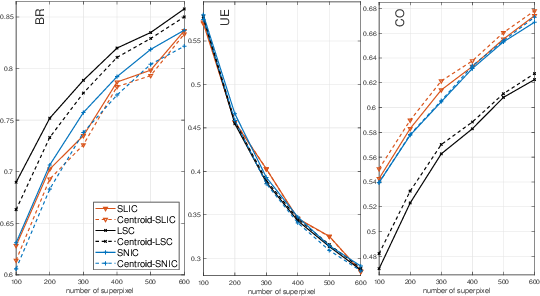Figure 4 for A novel centroid update approach for clustering-based superpixel method and superpixel-based edge detection