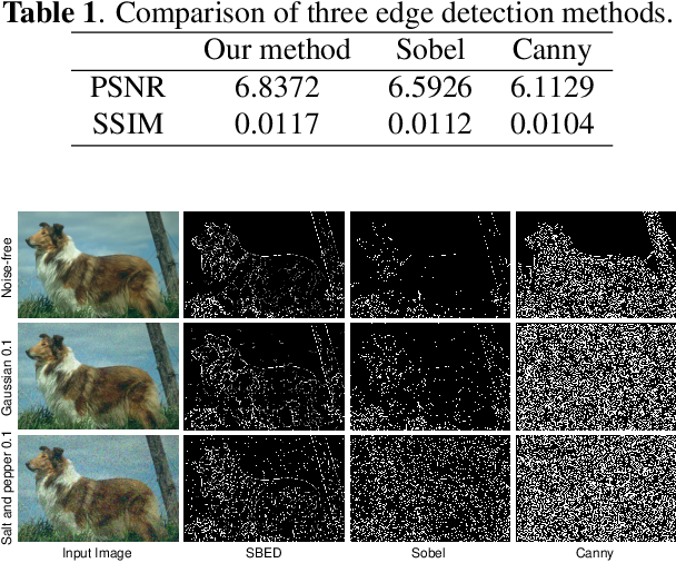 Figure 2 for A novel centroid update approach for clustering-based superpixel method and superpixel-based edge detection