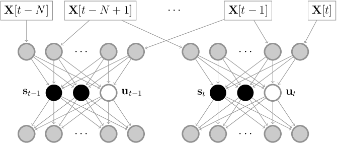 Figure 1 for Change Point Detection in Time Series Data using Autoencoders with a Time-Invariant Representation