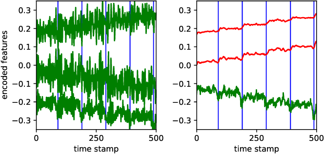 Figure 2 for Change Point Detection in Time Series Data using Autoencoders with a Time-Invariant Representation