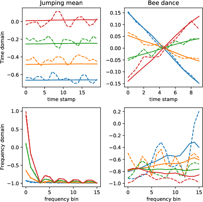 Figure 3 for Change Point Detection in Time Series Data using Autoencoders with a Time-Invariant Representation