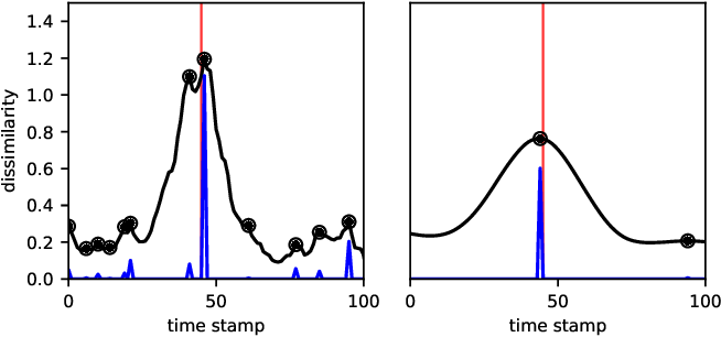 Figure 4 for Change Point Detection in Time Series Data using Autoencoders with a Time-Invariant Representation