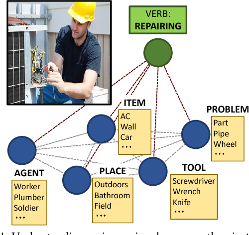 Figure 1 for Situation Recognition with Graph Neural Networks