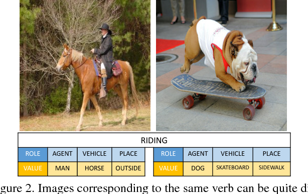 Figure 3 for Situation Recognition with Graph Neural Networks