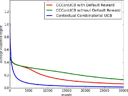Figure 2 for Contextual Combinatorial Conservative Bandits