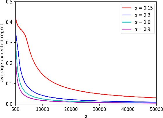 Figure 3 for Contextual Combinatorial Conservative Bandits
