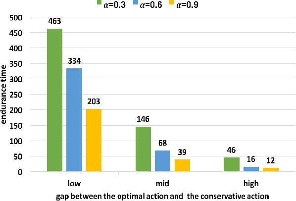 Figure 4 for Contextual Combinatorial Conservative Bandits
