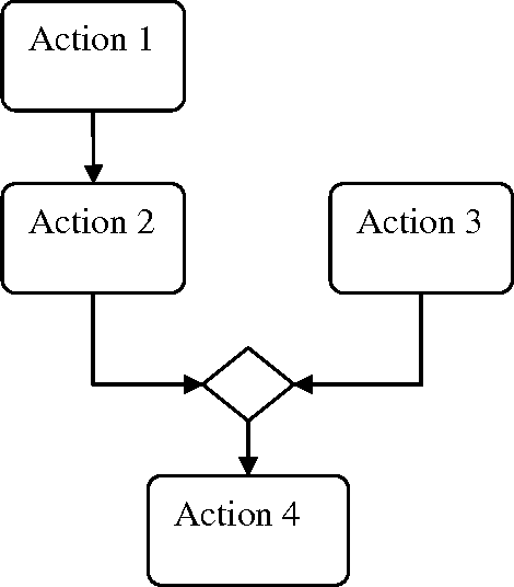 Figure 3 7 from TRANSFORMATION OF UML ACTIVITY DIAGRAMS INTO