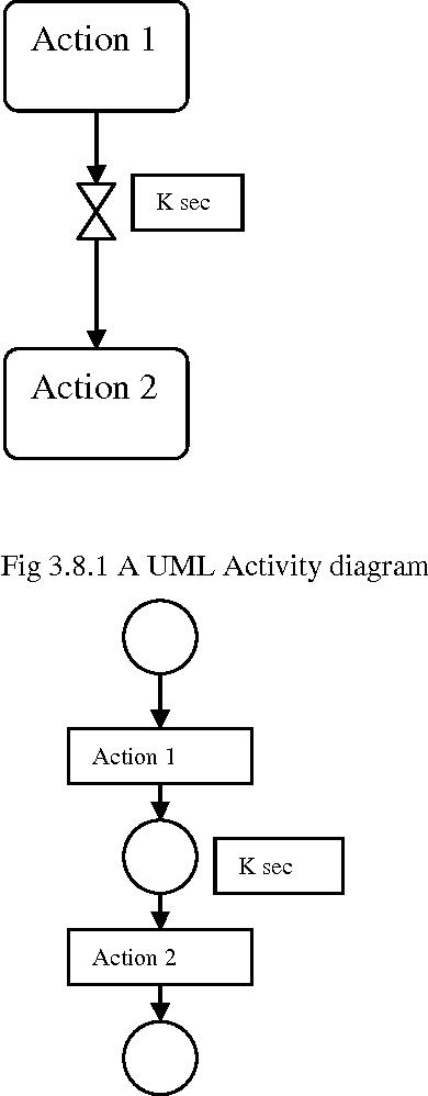 PDF] TRANSFORMATION OF UML ACTIVITY DIAGRAMS INTO PETRI NETS