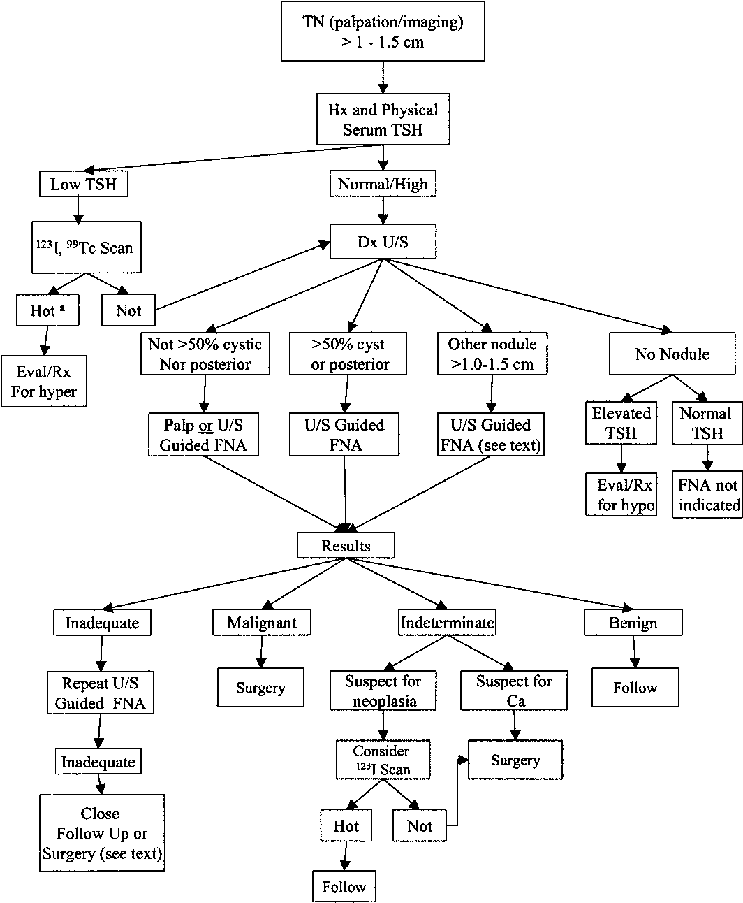 algorithm for the evaluation of patients with one or more thyroid nodules