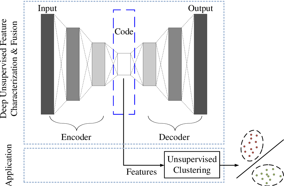 Figure 1 for EEGFuseNet: Hybrid Unsupervised Deep Feature Characterization and Fusion for High-Dimensional EEG with An Application to Emotion Recognition