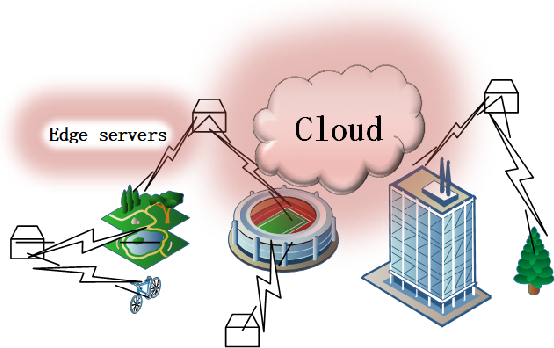 Figure 1 for Towards Big data processing in IoT: network management for online edge data processing