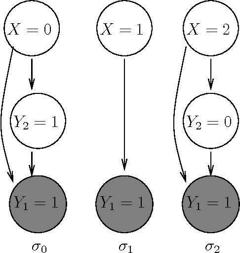 Figure 2 for Gibbs Sampling in Open-Universe Stochastic Languages