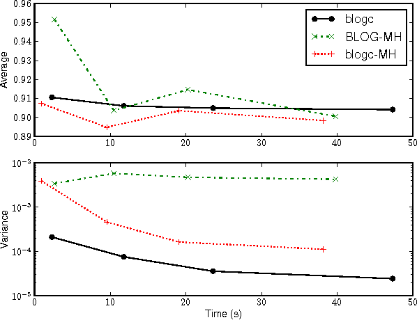 Figure 3 for Gibbs Sampling in Open-Universe Stochastic Languages