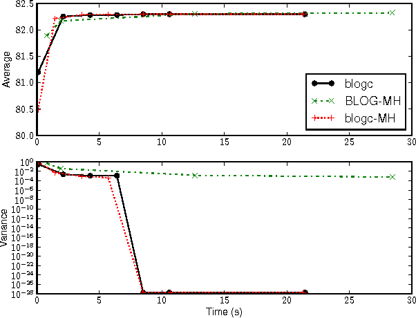 Figure 4 for Gibbs Sampling in Open-Universe Stochastic Languages