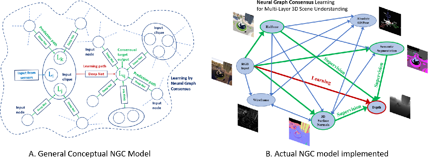 Figure 3 for Semi-Supervised Learning for Multi-Task Scene Understanding by Neural Graph Consensus