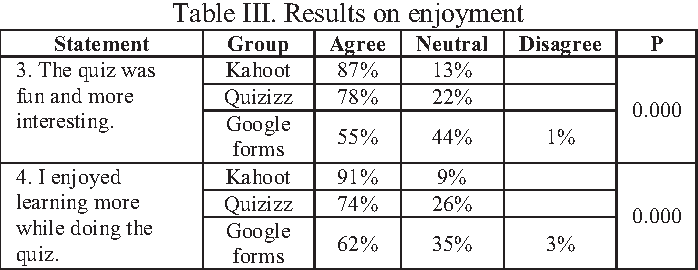 Table III from The effect of Kahoot, Quizizz and Google Forms on the