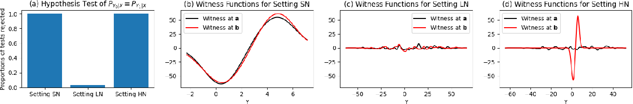 Figure 3 for Conditional Distributional Treatment Effect with Kernel Conditional Mean Embeddings and U-Statistic Regression
