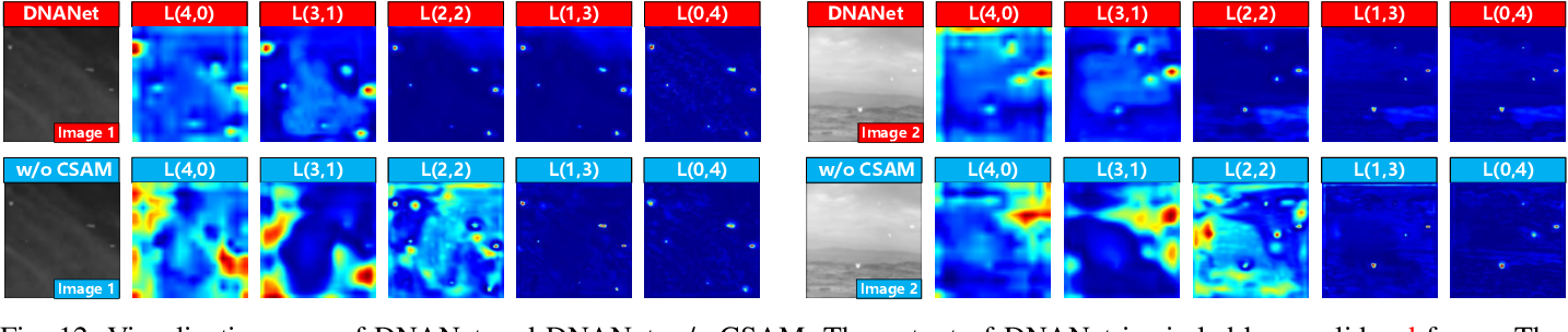 Figure 4 for Dense Nested Attention Network for Infrared Small Target Detection