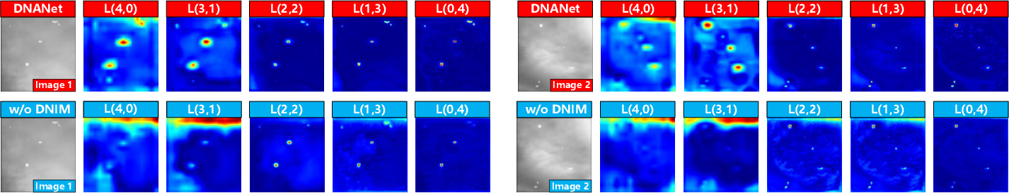 Figure 2 for Dense Nested Attention Network for Infrared Small Target Detection