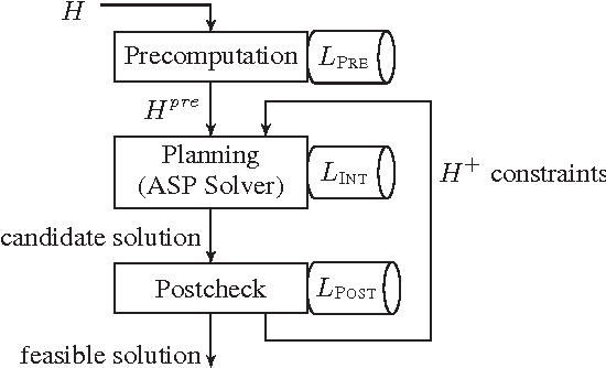 Figure 1 for Levels of Integration between Low-Level Reasoning and Task Planning