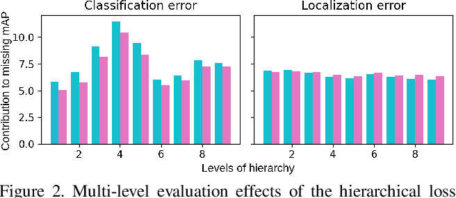Figure 4 for United We Learn Better: Harvesting Learning Improvements From Class Hierarchies Across Tasks