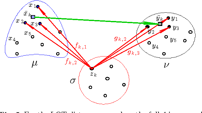 Figure 5 from A Linear Optimal Transportation Framework for