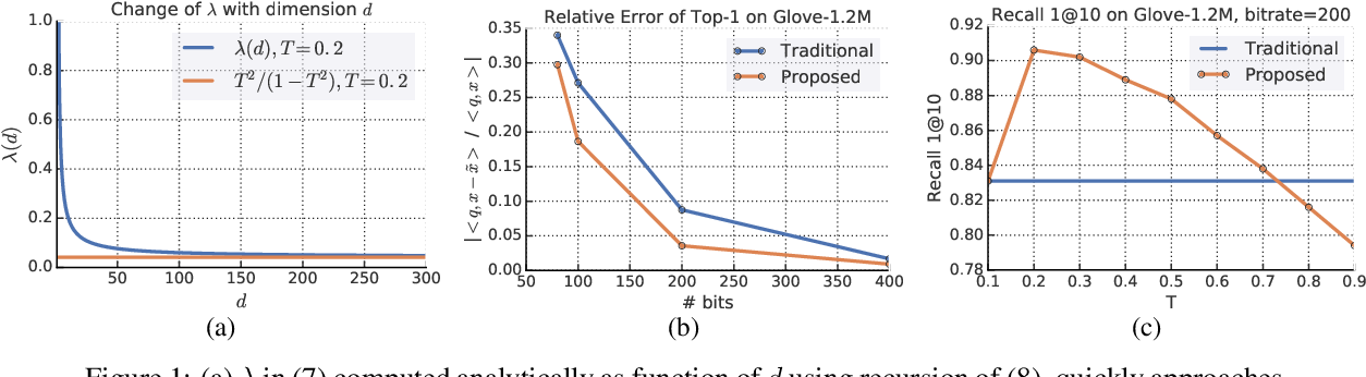 Figure 1 for New Loss Functions for Fast Maximum Inner Product Search