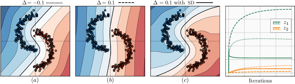 Figure 3 for Gradient Starvation: A Learning Proclivity in Neural Networks
