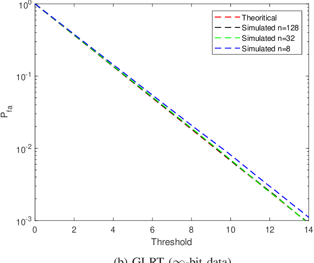 Figure 1 for One-Bit Target Detection in Collocated MIMO Radar and Performance Degradation Analysis
