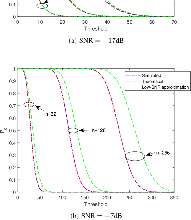 Figure 2 for One-Bit Target Detection in Collocated MIMO Radar and Performance Degradation Analysis