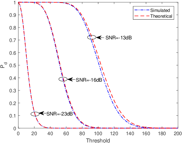 Figure 3 for One-Bit Target Detection in Collocated MIMO Radar and Performance Degradation Analysis