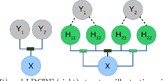 Figure 3 for What's the point? Frame-wise Pointing Gesture Recognition with Latent-Dynamic Conditional Random Fields