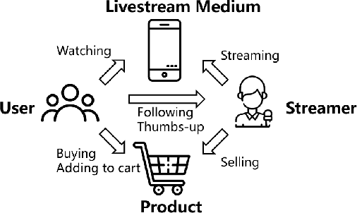 Figure 1 for Leveraging Tripartite Interaction Information from Live Stream E-Commerce for Improving Product Recommendation