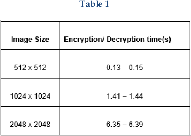 A New Algorithm of Encryption and Decryption of Images Using Chaotic